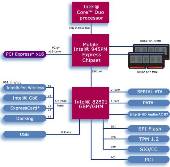 intel centrino mobile technology literature review